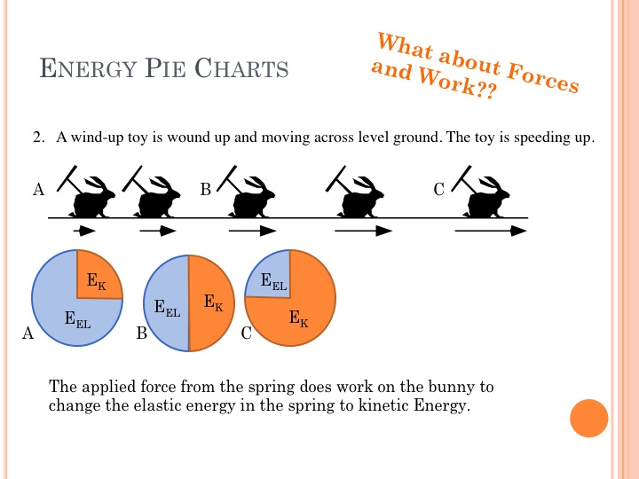 Cannon pie charts explained